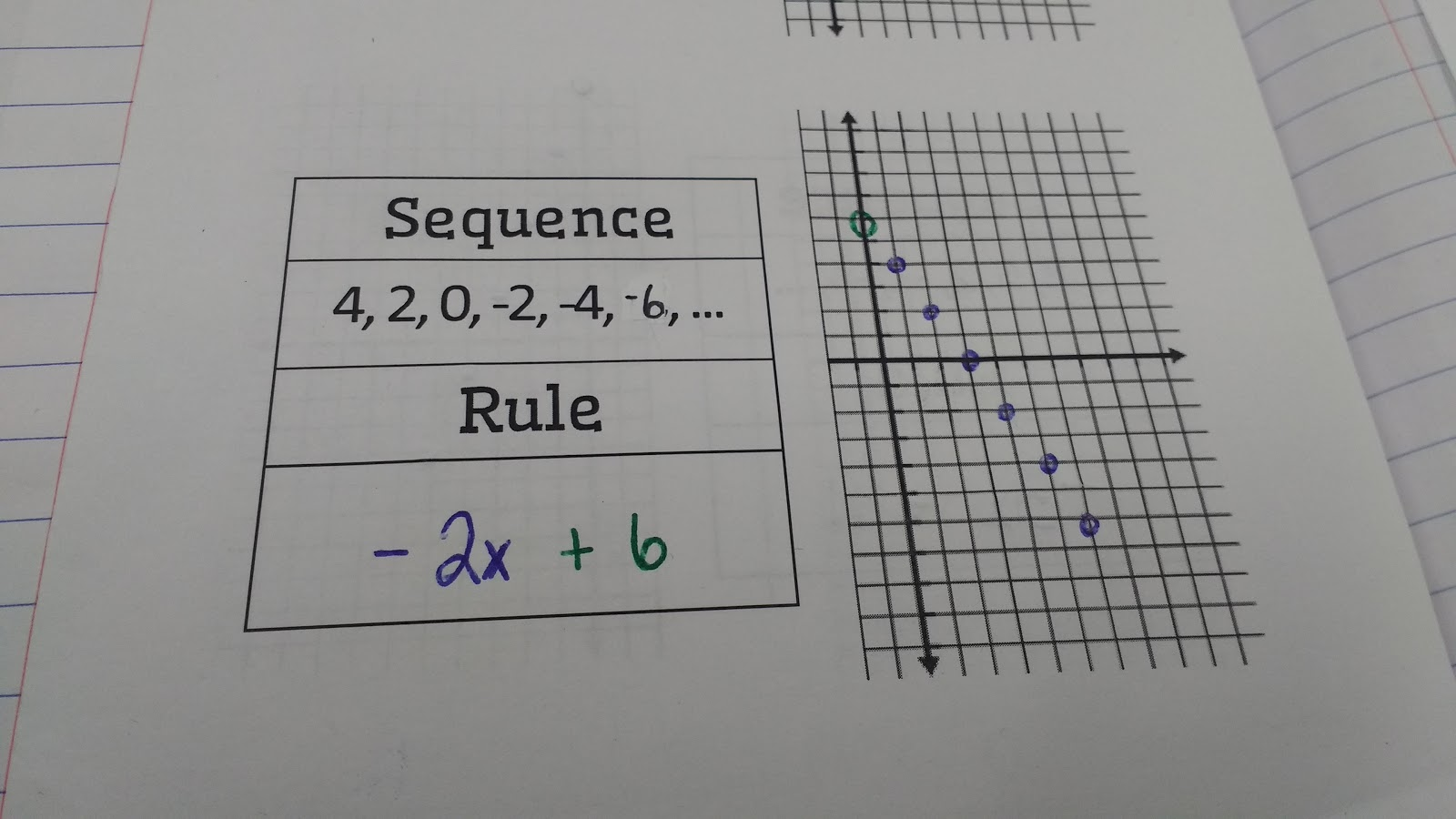 Math Love Recognizing Arithmetic Sequences As Linear