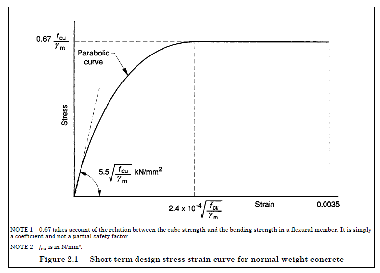 stress strain relationship of concrete and steel