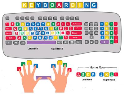 Cara Mengetik 10 Jari keyboarding