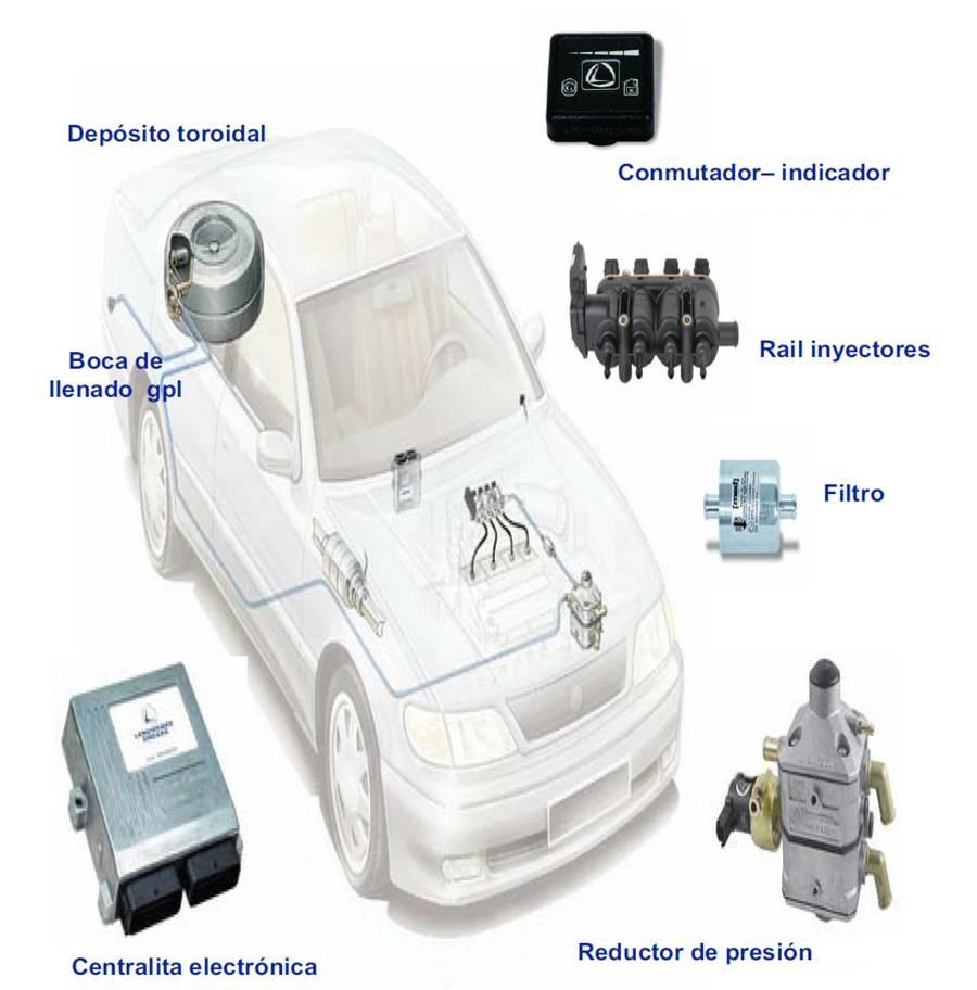 Componentes del sistema GLP
