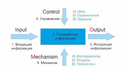 Модель IDEF0 также может быть использована как методология для управления информационными потоками