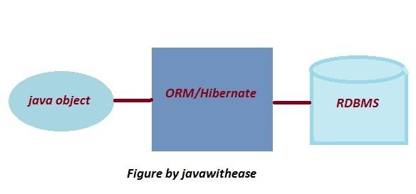 Java Tutorial Point   Javatpoint Java   Core Java