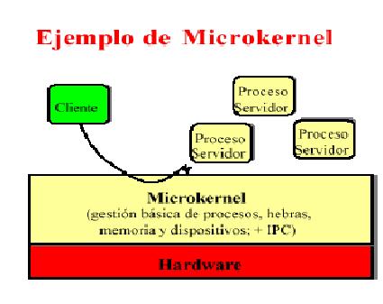 Tecnico En Mantenimiento Organización Del Sistema