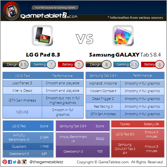 LG G Pad 8.3 VS Samsung GALAXY Tab S 8.4 benchmarks and gaming performance