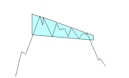 Formacja klina forex
