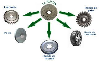 Tipos de ruedas