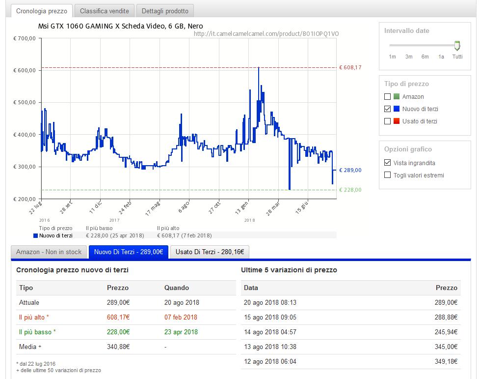 Andamento dei prezzi delle scheda grafiche GPU GRX 1060 Gaming
