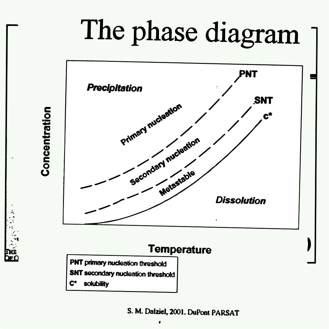 Phase Diagram About Notes Plant Cell Vs Animal Perspectives Of A Young Scientist Under The Hood Nucleation