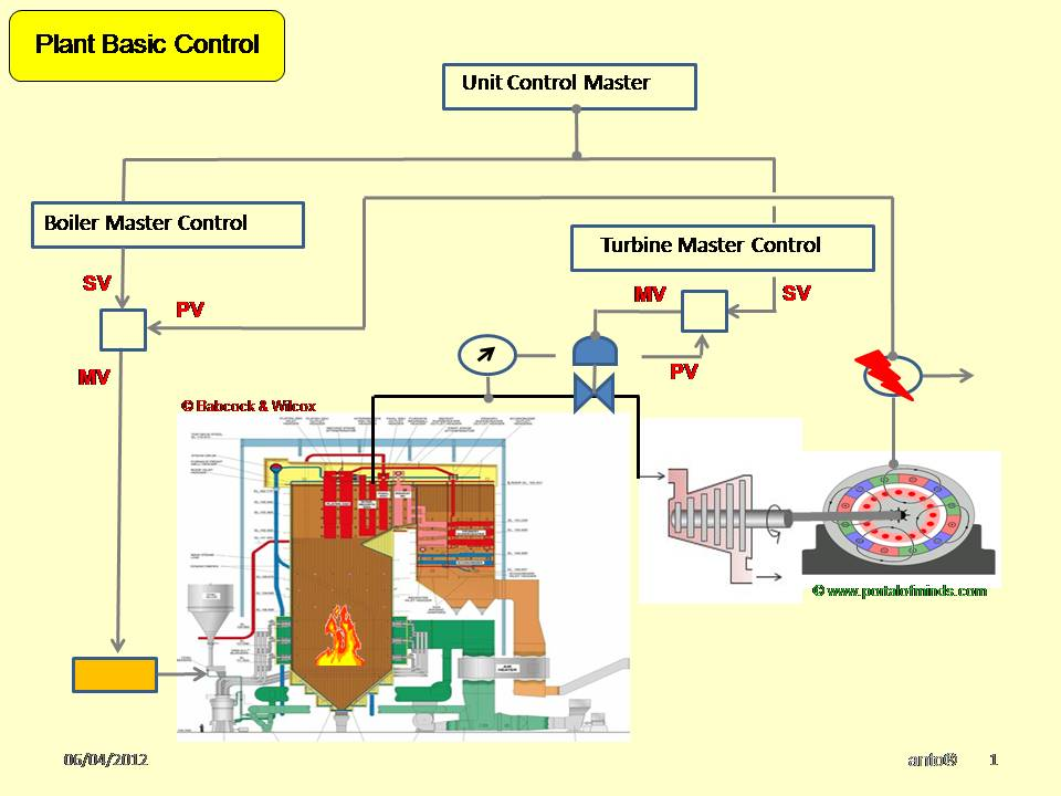 inside power station: energy pu mass compensation power plant logic diagram