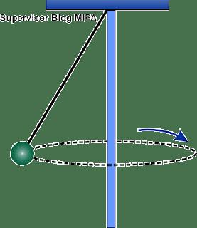 ayunan konis (konikal), ayunan kerucut, pendulum konis