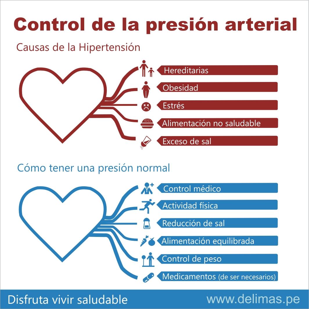 Experto Hipertensión en Managua: Hipertensión: Prevenir es..