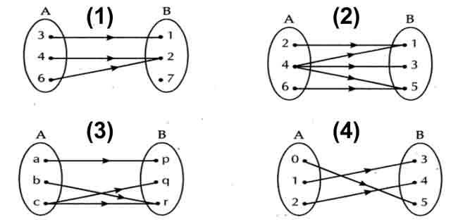 Definisi fungsi surjektif injektif bijektif contoh soal dan contoh soal fungsi injektif beserta jawaban pembahasannya ccuart Image collections