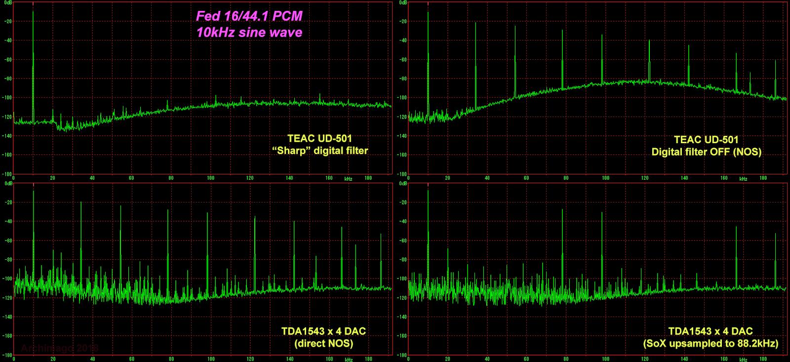 Archimago's Musings: NOS vs  Digital Filtering DACs