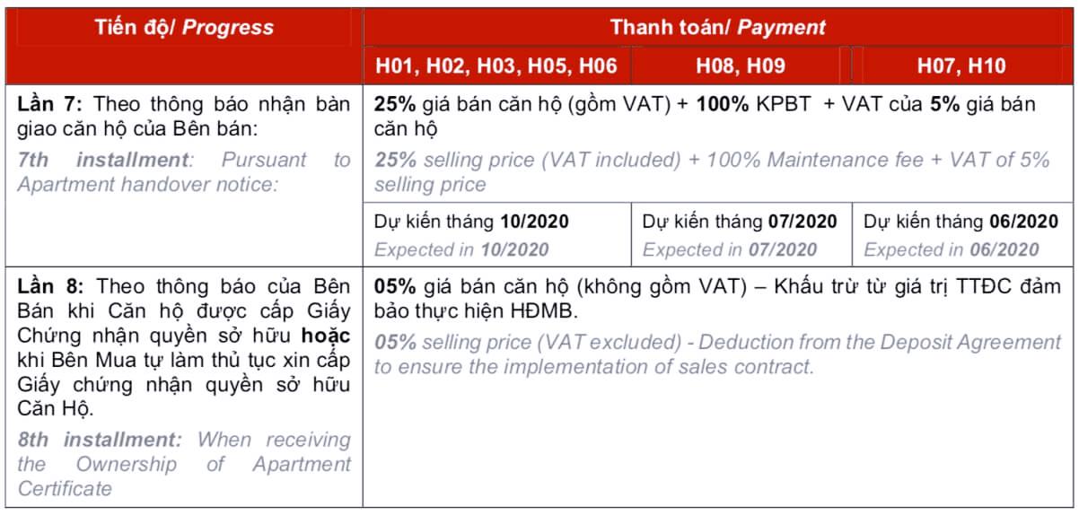 Tiến độ thanh toán chung cư Vinhomes Tây Mỗ
