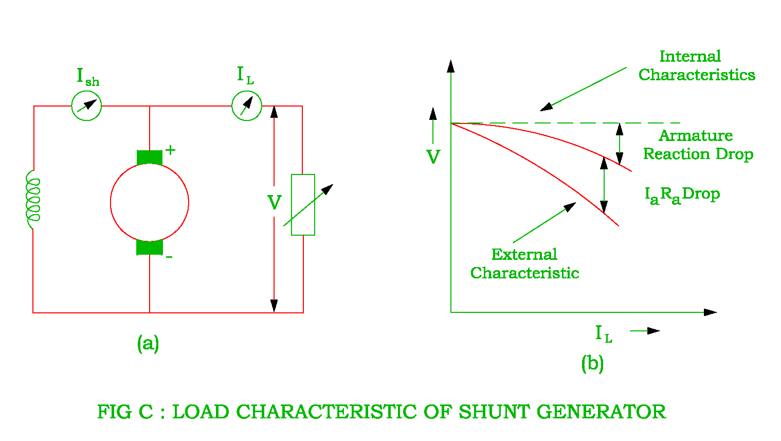 Characteristics Of Dc Shunt Series And Compound Generator Motor Circuit Diagram Free Download Wiring The Connection To Obtain External Internal Dcshunt Is Shown In Figure C