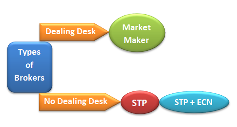 What is no dealing desk forex