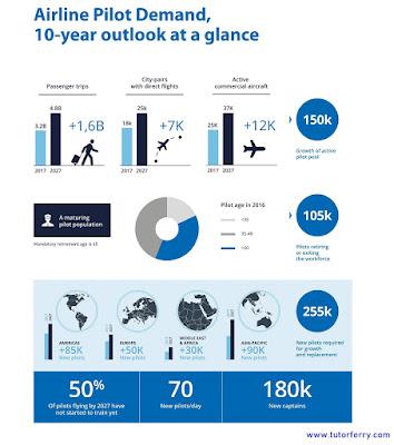 โลกเราต้องการนักบินใหม่เพิ่มวันละ 70 คนจนถึงปี ค.ศ. 2027 จึงจะพอกับความต้องการนักบินในวันนั้น