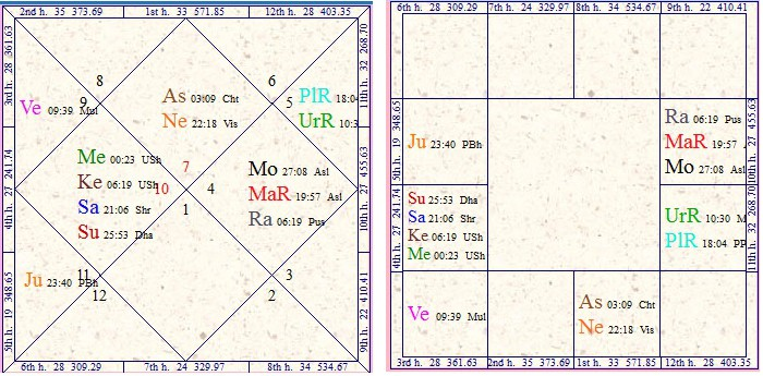 Vedic Astrology Research Portal: All About Paap Kartari Yoga