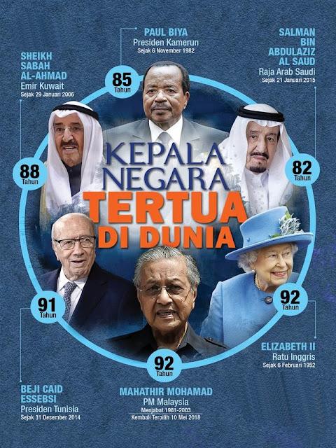 Kepala Negara Tertua di Dunia