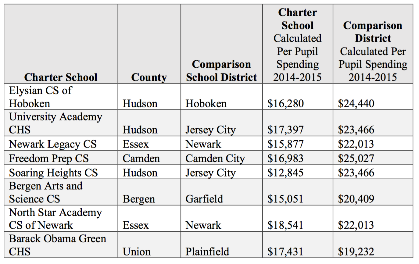 Jersey Jazzman How To Correctly Compare Charter And Public District