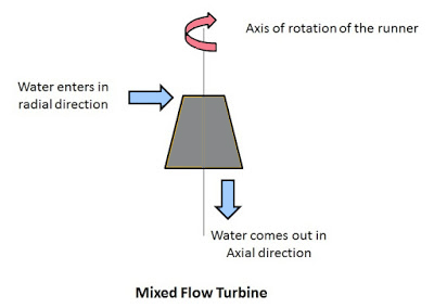 Mixed Flow Turbine