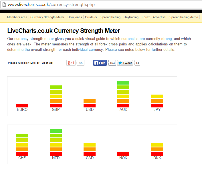 Forex currency strength index meter live data