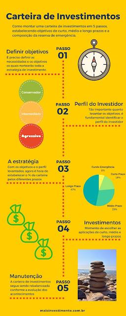 Montagem de uma carteira de investimentos, infográfico
