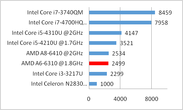 Amd A6 6310 Accelerated Processor Clocked At 1 8ghz