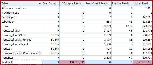 Slow run I/O stats