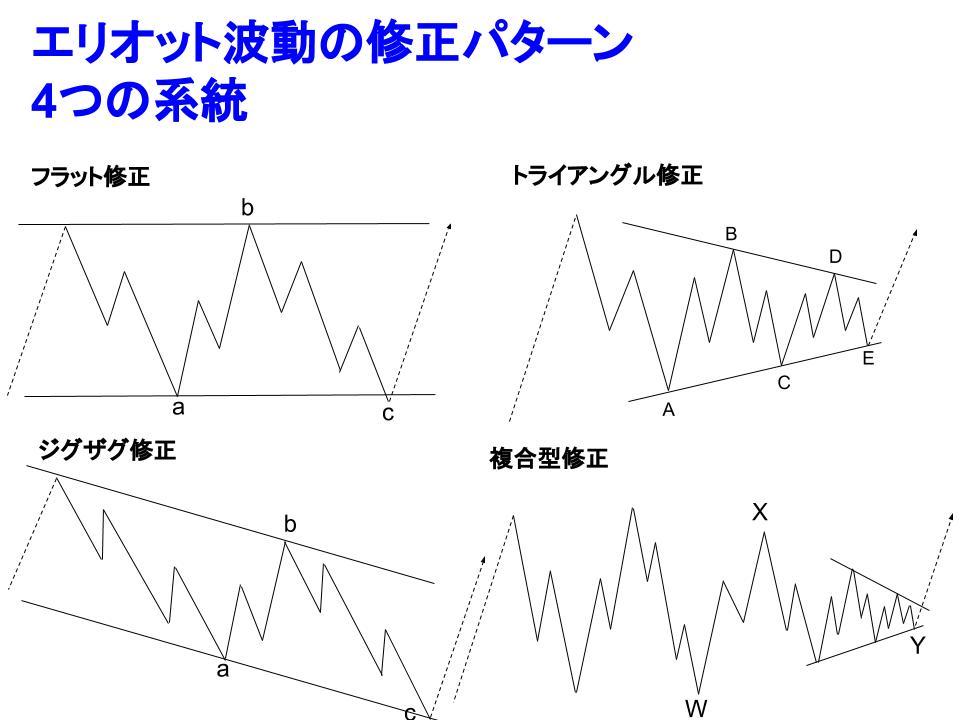 エリオット波動の修正パターンイメージ