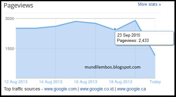 Memperbanyak pengunjung blog