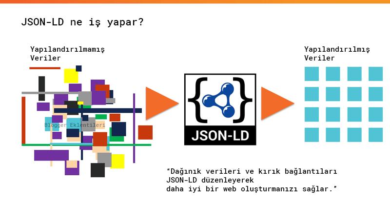 Blog'a JSON-LD Yapısal Veri İşaretleme Nasıl Eklenir?
