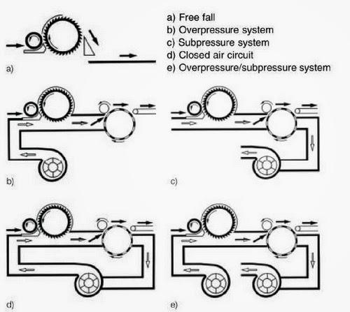 Airlaid Web Formation Technique