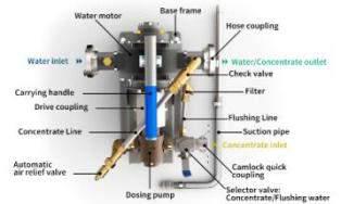 KEDAI ALAT PEMADAM KEBAKARAN: Foam Proportioner Water Driven Mobile Unit