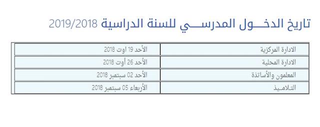 تاريخ دخول المدارس في الجزائر 2018 -2019 .. بداية العام الدراسي الجديد بالجزائر للمعلمين والطلاب