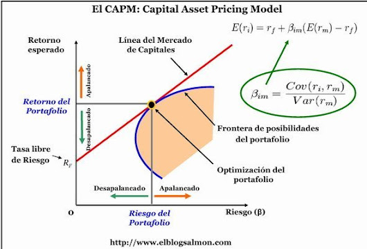 capital asset pricing model and bond yield essay It is assumed that the present yield to maturity of us government bonds is 45%  using the capital asset pricing model,  essay on capital asset pricing model.