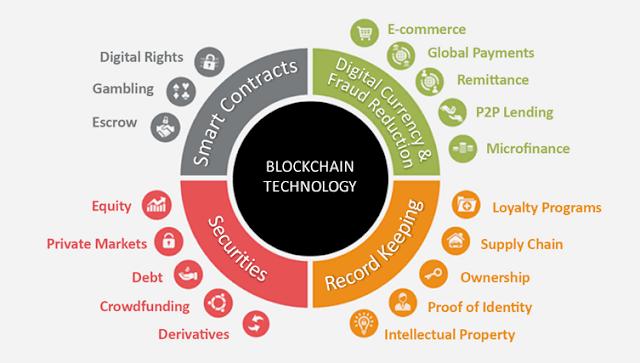 تطبيقات-البلوك-تشين-Blockchain