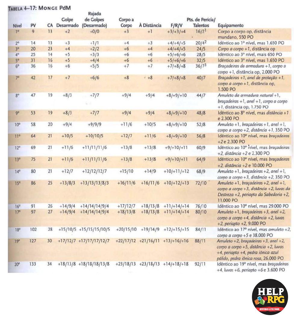Tabela de Classe Básica - Monge PdM