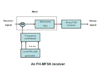 difference between fdm tdm and wdm pdf
