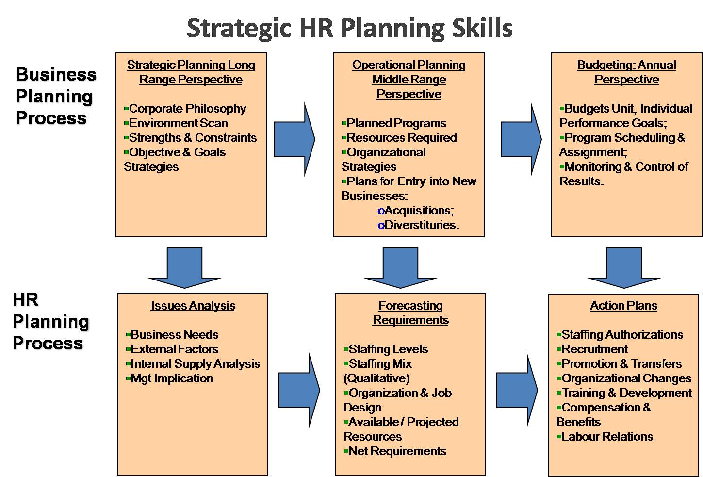 E hrm inc strategic human resource planning skills for Human resources strategic planning template
