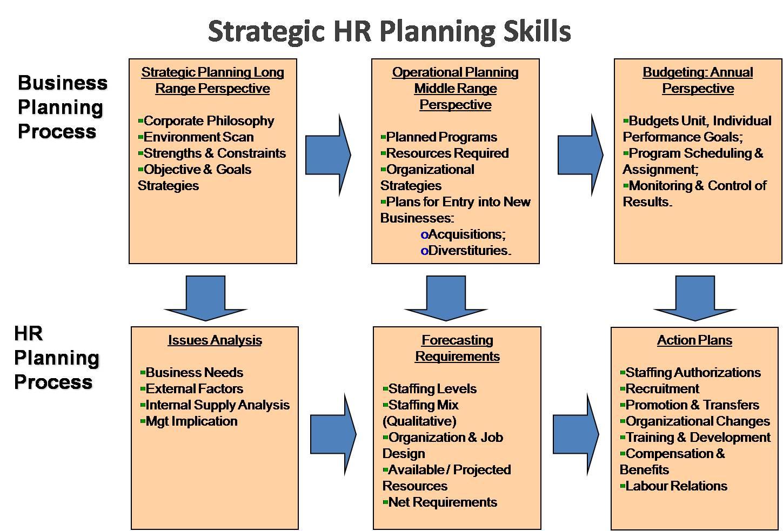 E Hrm Inc Strategic Human Resource Planning Skills