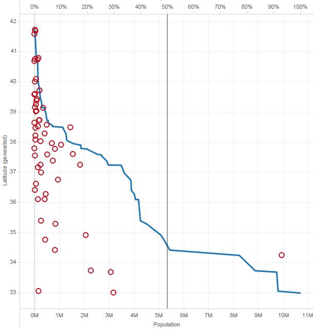 Visual Pareto Analysis Of Spatial Distribution Vizible Difference
