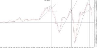 dow jones index خطوط الإتجاه تشير انه دخل في خط إتجاه هابط قصير حتى الآن و يزداد عمقة مع الوقت لتكن محطات دعمه كما يلي ....