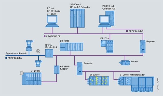 Serielle Bussysteme Netzwerktopologien Und Kommunikationsmodelle