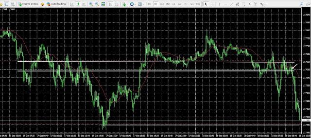 trader verità - livelli eurusd 5 minuti