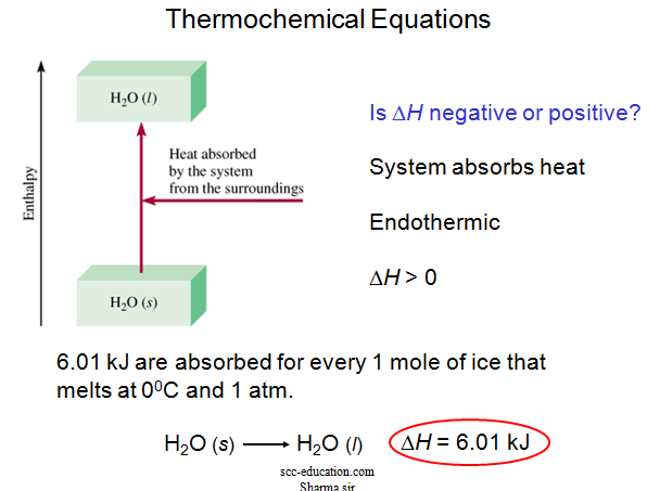 Thermo chemistry,Energy Changes in Chemical Reactions,chemistry for class12, polytechnic notes,