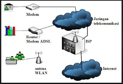 Pengertian Layanan ISP, Fungsi, Dan Jenisnya