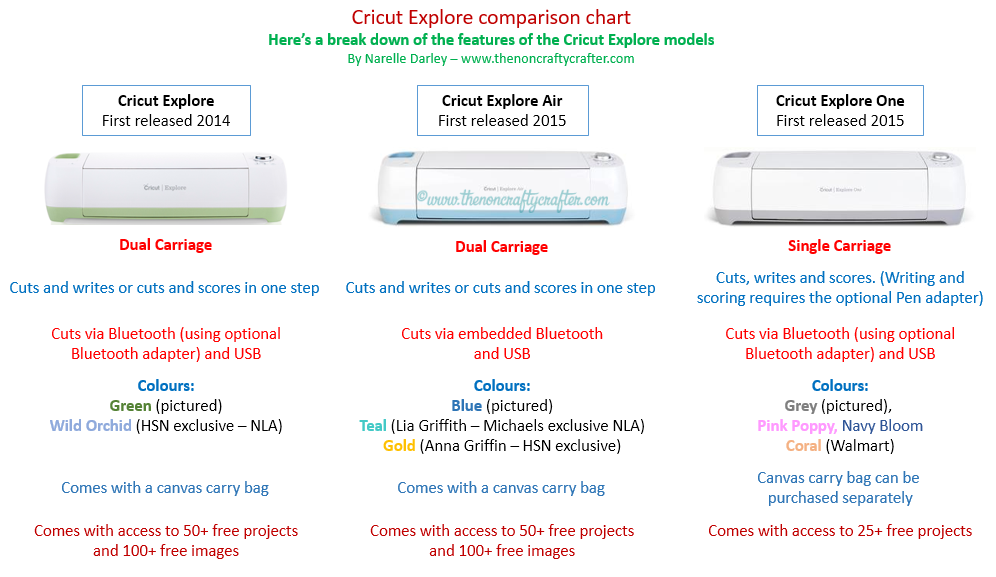 Cricut Explore comparison chart ~ Handbooks and Design Space