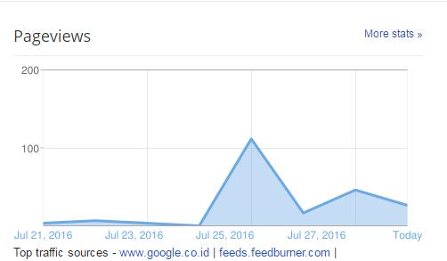 trafik blog naik turun