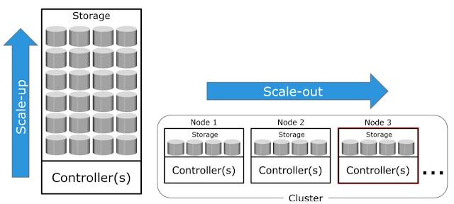 scaleup and scaleout storage sytems